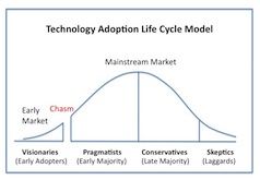 Technology adoption: Smarter phones to become the need of the hour